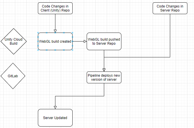 Graph showing the stages of Continuous Deployment in 22d2